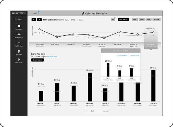 Wireframe of calories burned with charting and graphs