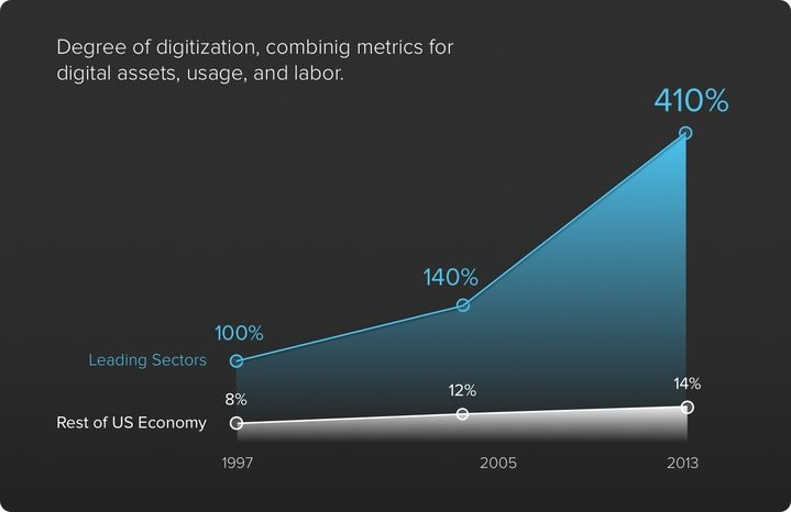 there_s_room_to_grow_in_the_u.s._digital_potential_720
