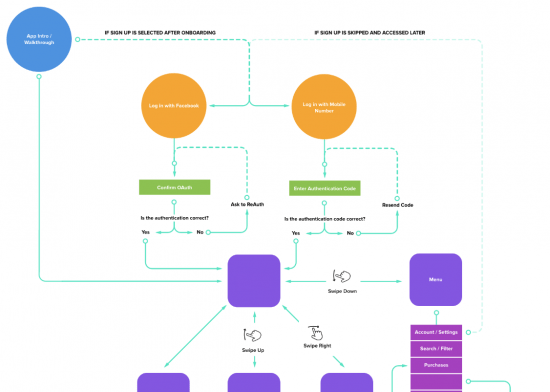 software development company user flow diagram