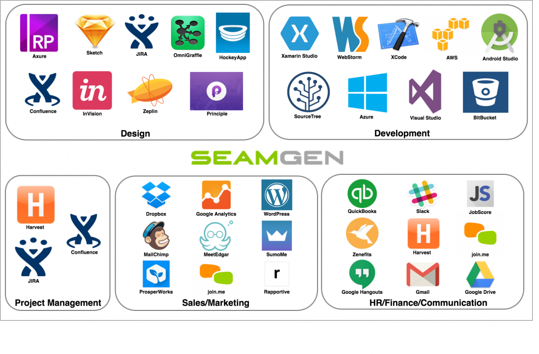 Seamgen Agency Stack