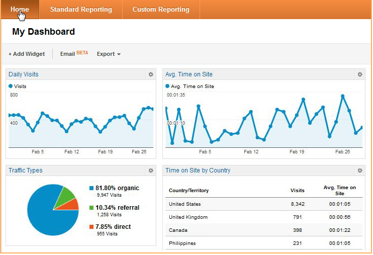 Google Analytics Agency Stack