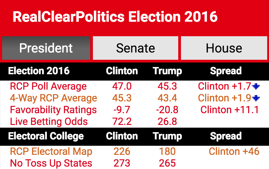 2016 election real clear politics