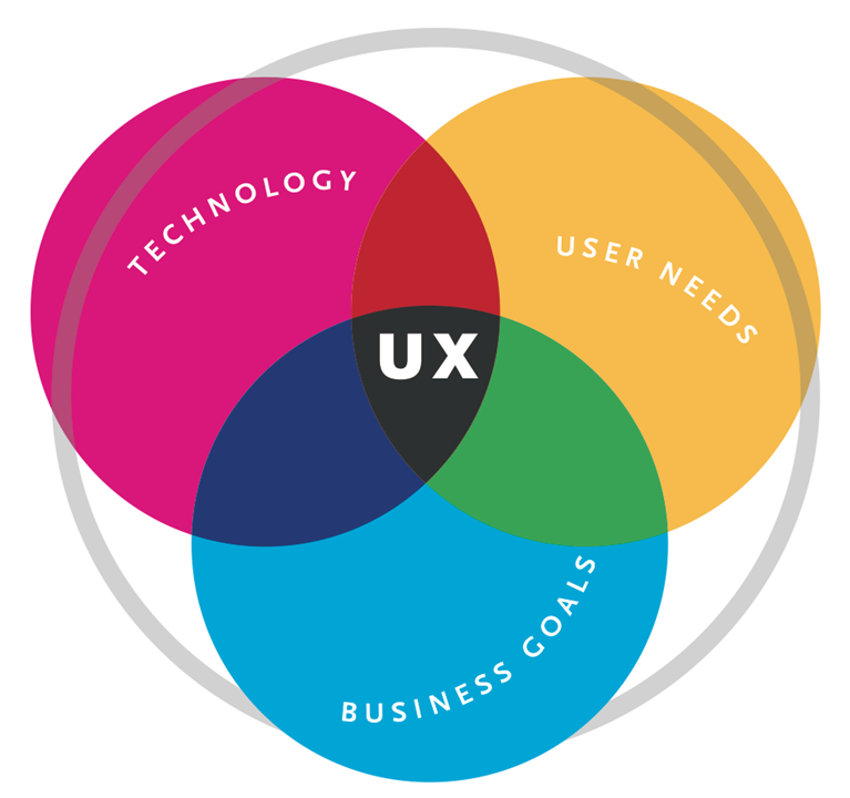 user experience venn diagram