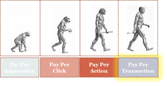 evolution of transaction payments