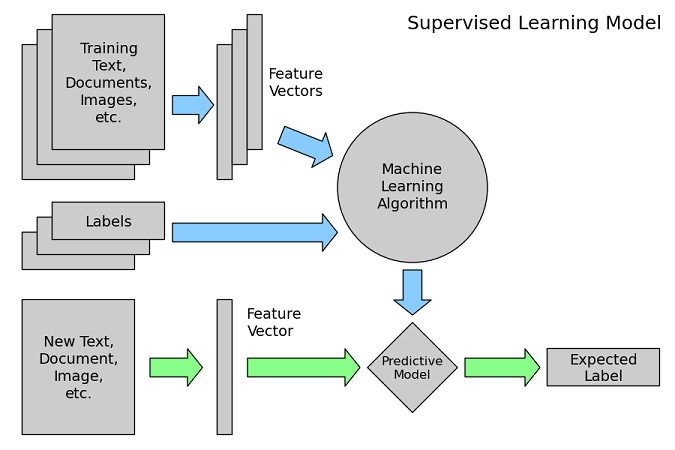 supervised learning machine learning