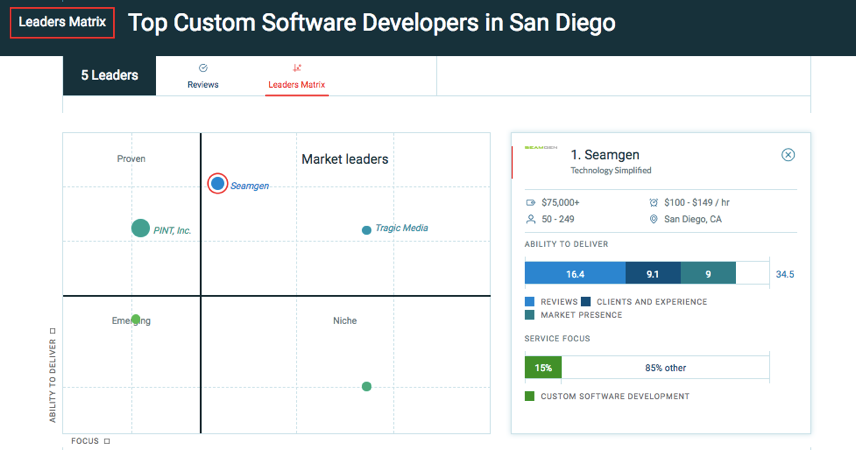 Top Custom Software Developers in San Diego