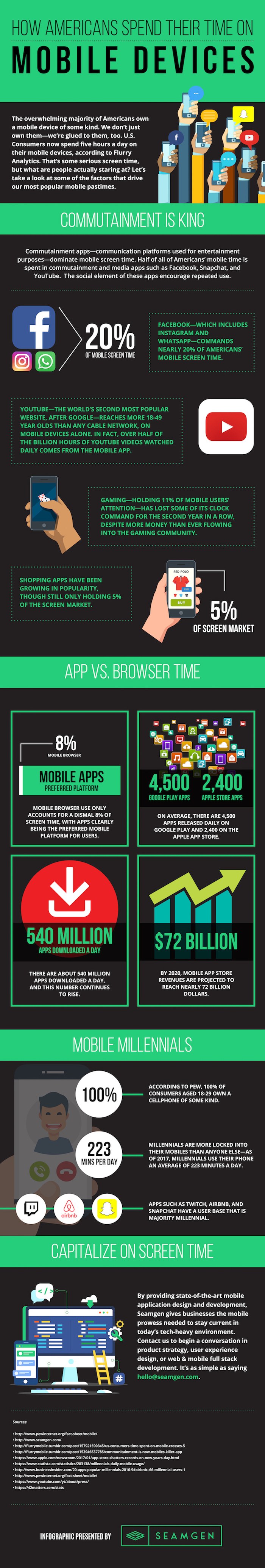 Infographic about how Americans spend their time on mobile devices