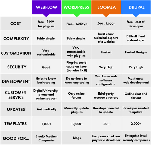 webflow vs other platforms chart