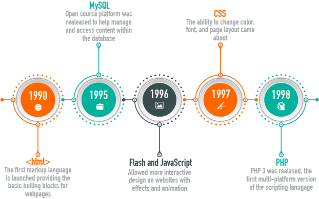 web development trends time line